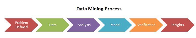 Data-Mining-Process