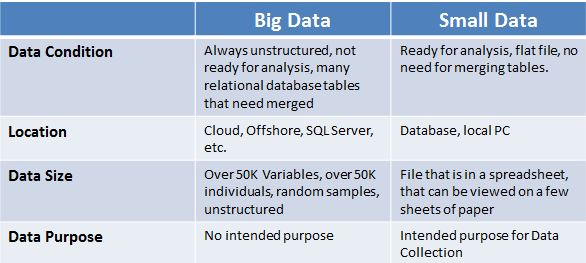 Big Data versus Small Data