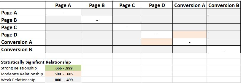 Relationship Matrix Data Model