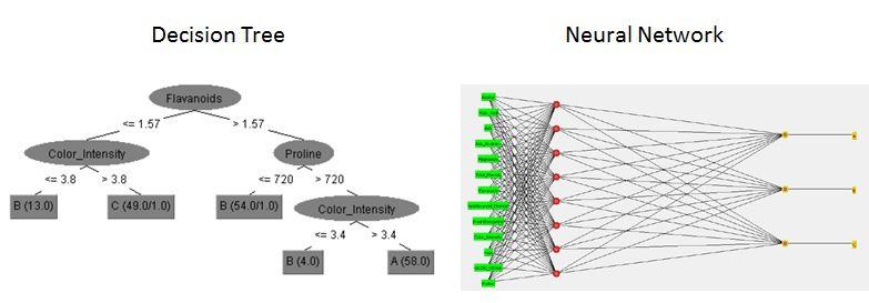 decision tree vs neural network