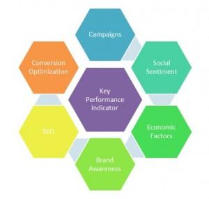 KPI Influencers