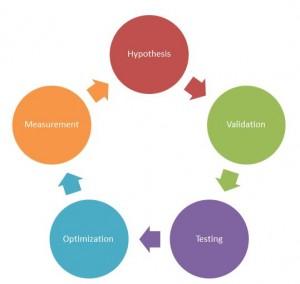 Web Analytics Optimization