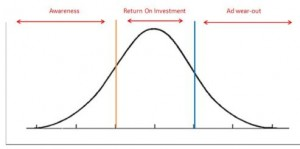 advertising ROI bell curve