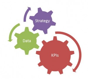 Strategy creates data and data creates KPIs